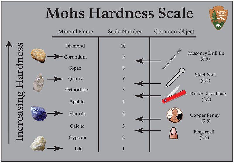 Skala Mosha